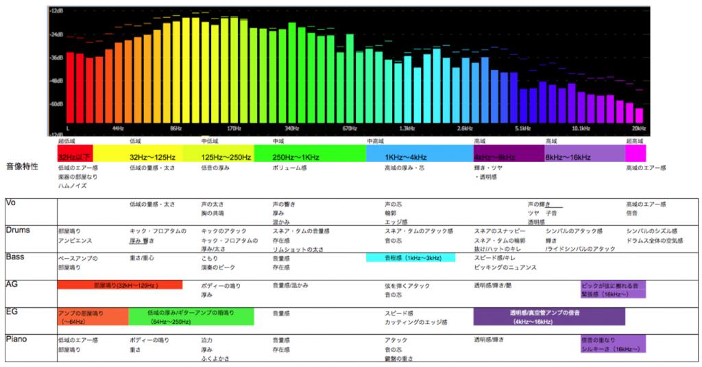 楽器ごとの周波数特性一覧表